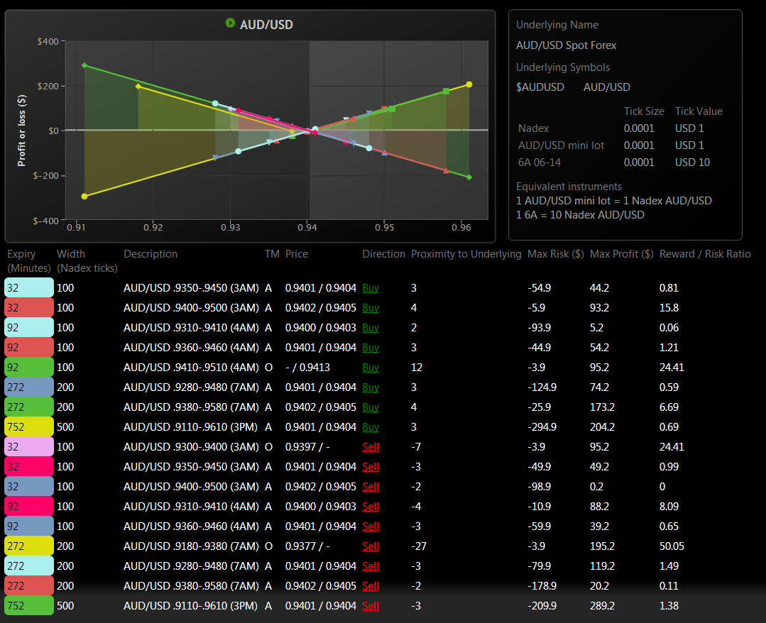 Nadex forex spreads