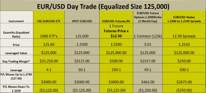 Forex vs futures day trading