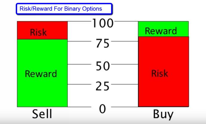 Acm gold binary options