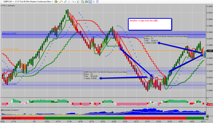 Another 73 Pips From Lbo You Can Do This And Why You