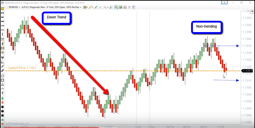 Binary option strategy 60 second