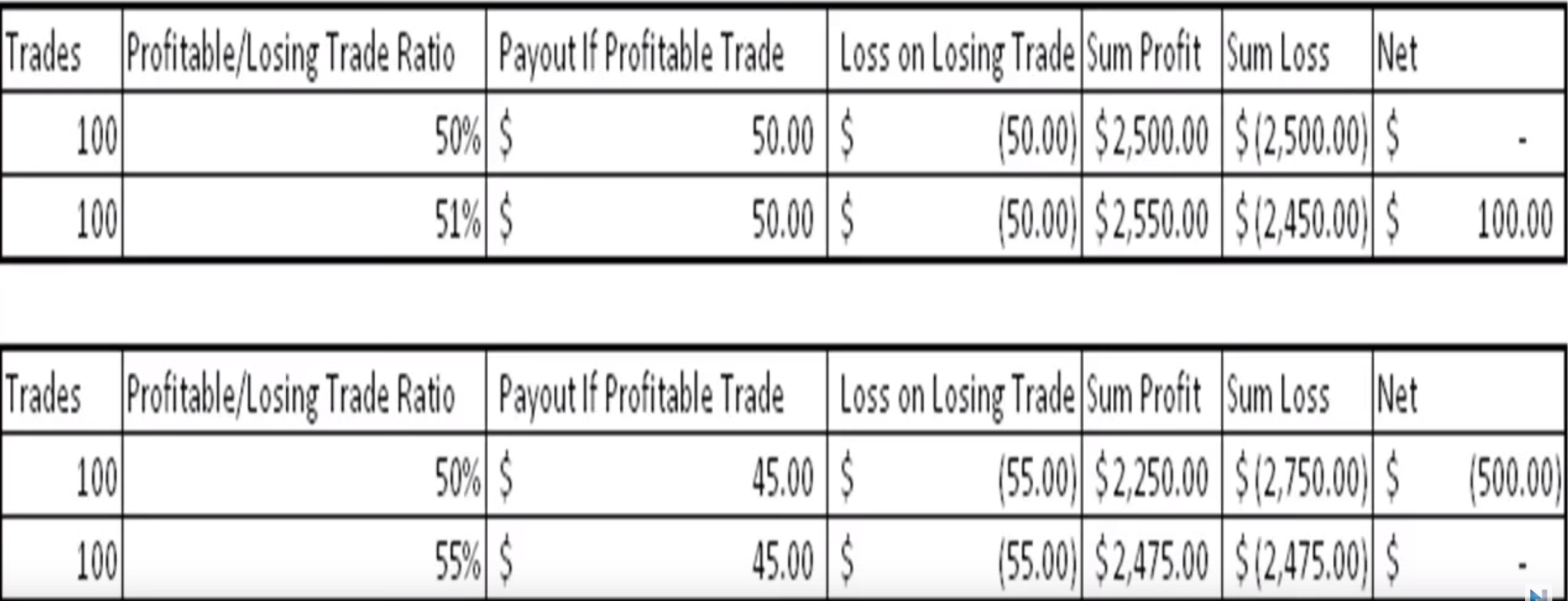 Truth behind binary options